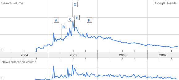 Google Trends podcasting