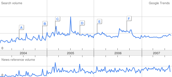 Google Trends for blogging